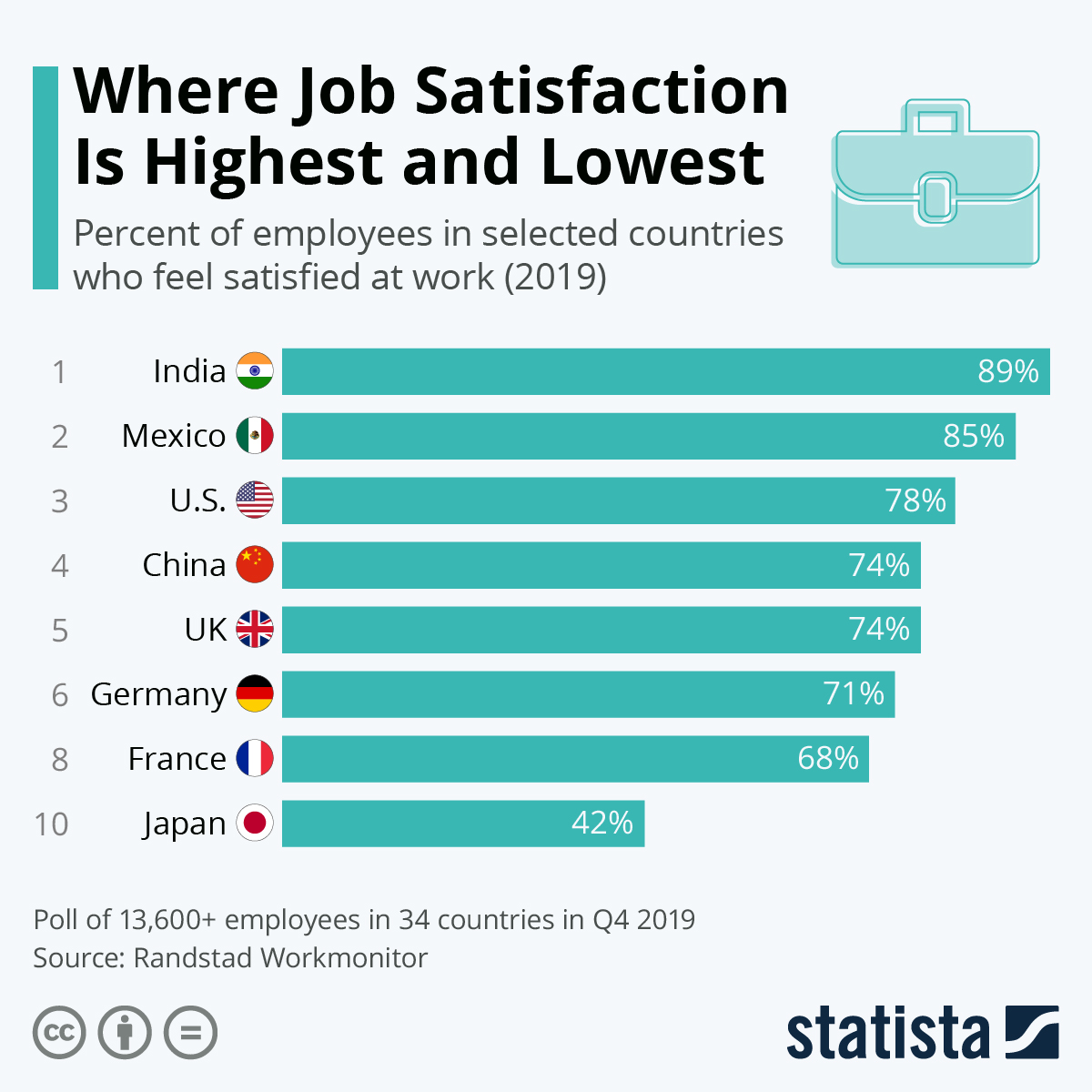 Infographic: Where Job Satisfaction is Highest and Lowest | Statista