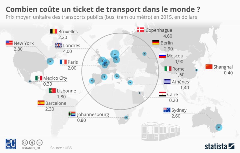 Infographie: Combien coûte un ticket de transport dans le monde ?  | Statista