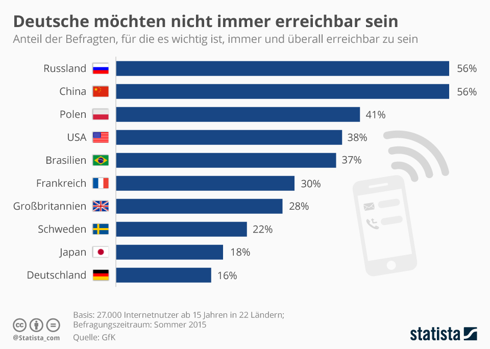 Infografik: Deutsche möchten nicht immer erreichbar sein | Statista