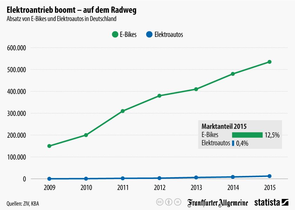 Infografik: Elektroantrieb boomt - auf dem Radweg | Statista