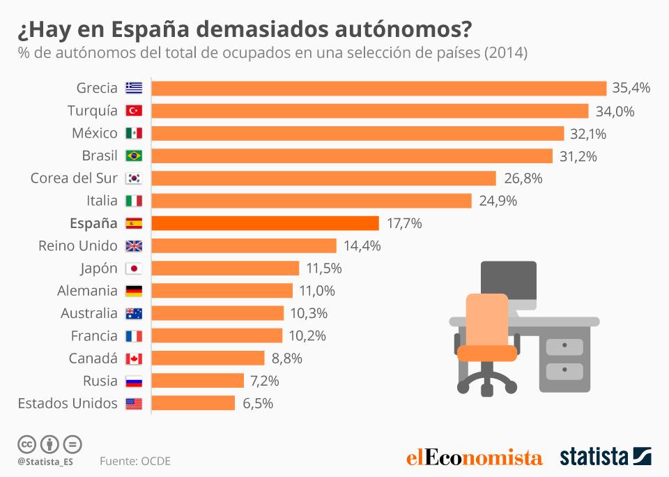 Infografía: ¿Hay en España demasiados autónomos?  | Statista