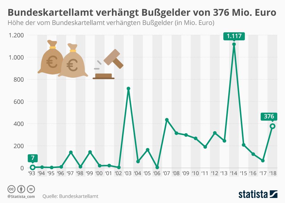 Infografik: Bundeskartellamt verhängt Bußgelder von 376 Mio. Euro | Statista