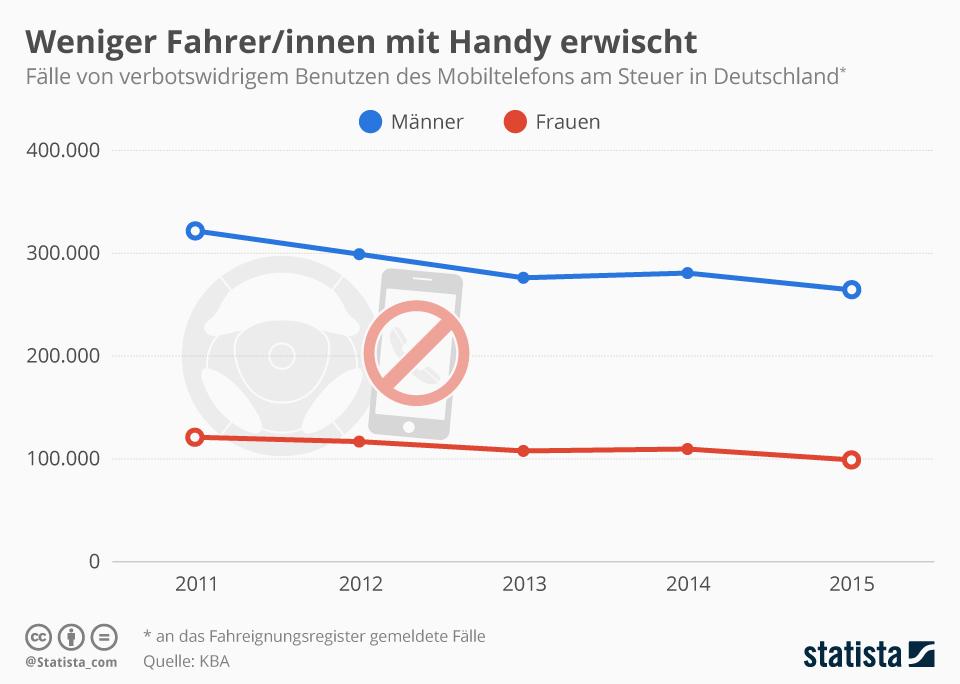 Infografik: Weniger Fahrer/innen mit Handy erwischt | Statista