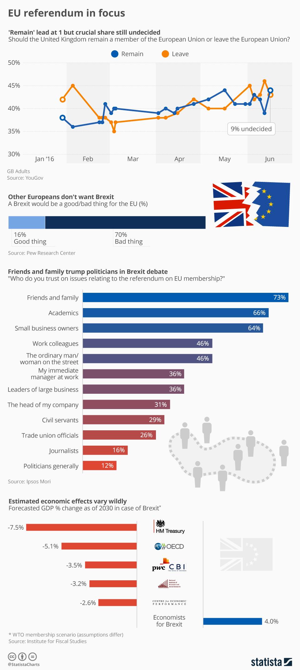 Infographic: EU referendum in focus   Statista