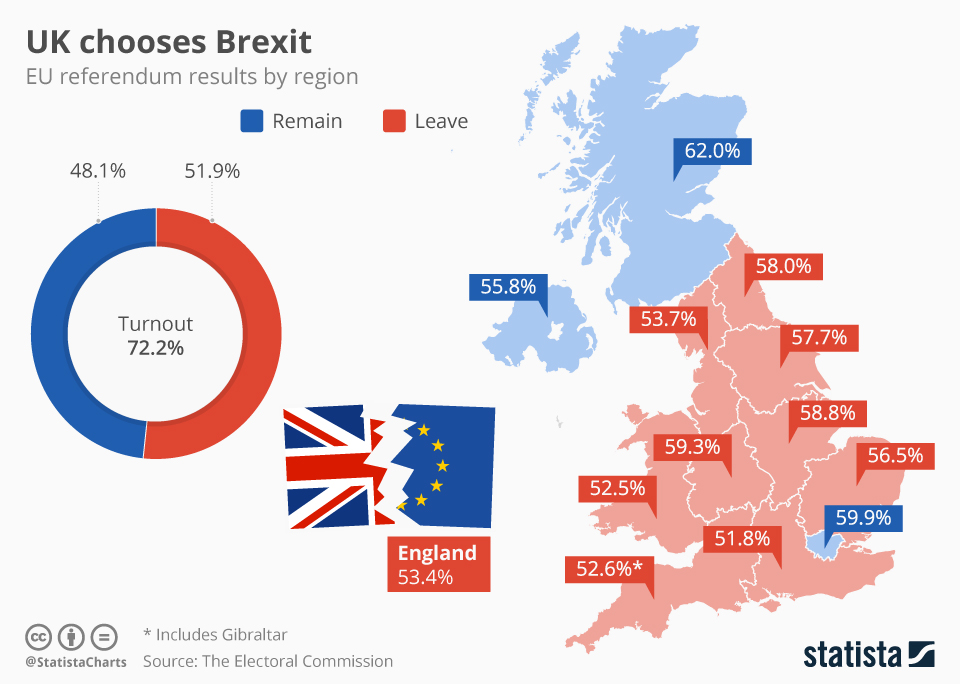 Map of UK showing percentage of Remain or Leave votes by region.