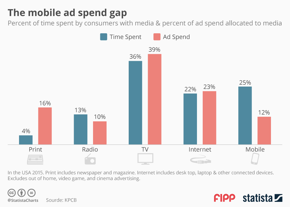 Infographic: The Mobile Ad Spend Gap | Statista
