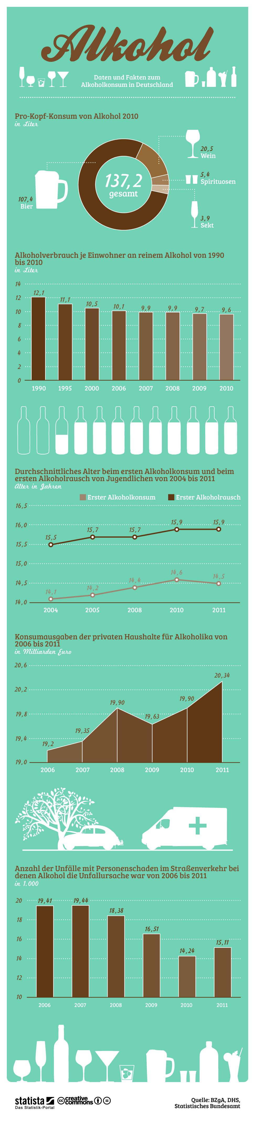 Infografik: Alkohol in Deutschland | Statista