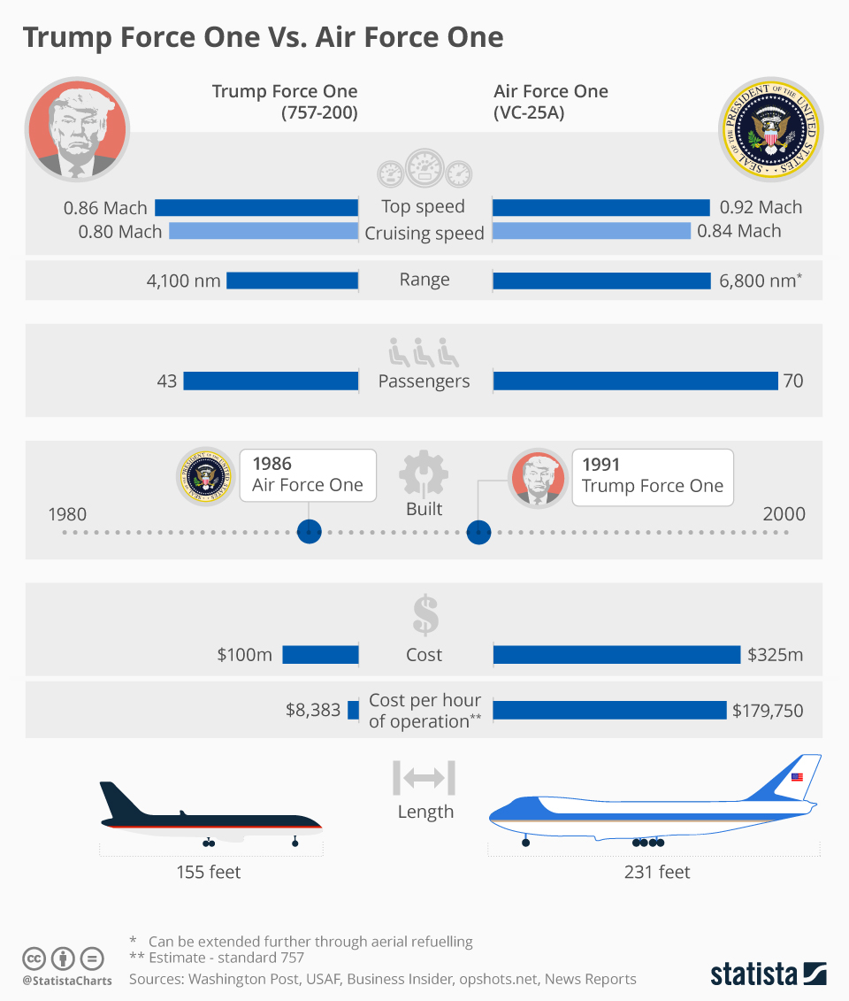 Infographic: Trump Force One Vs. Air Force One   Statista