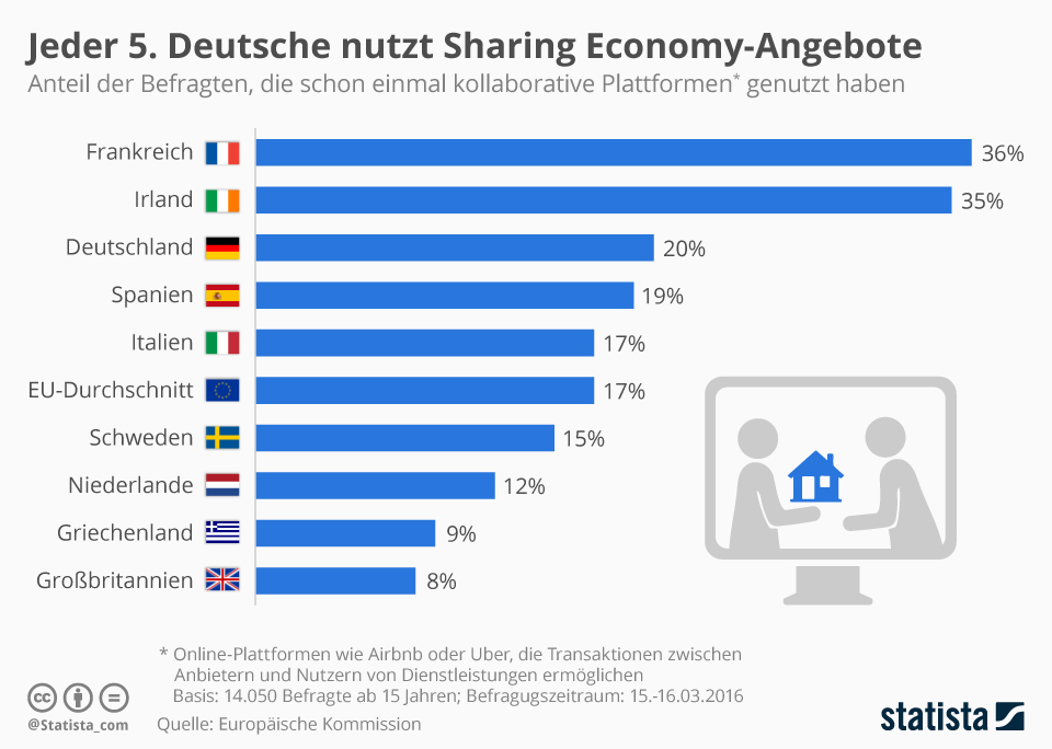 Infografik: Jeder 5. Deutsche nutzt Sharing Economy-Angebote | Statista