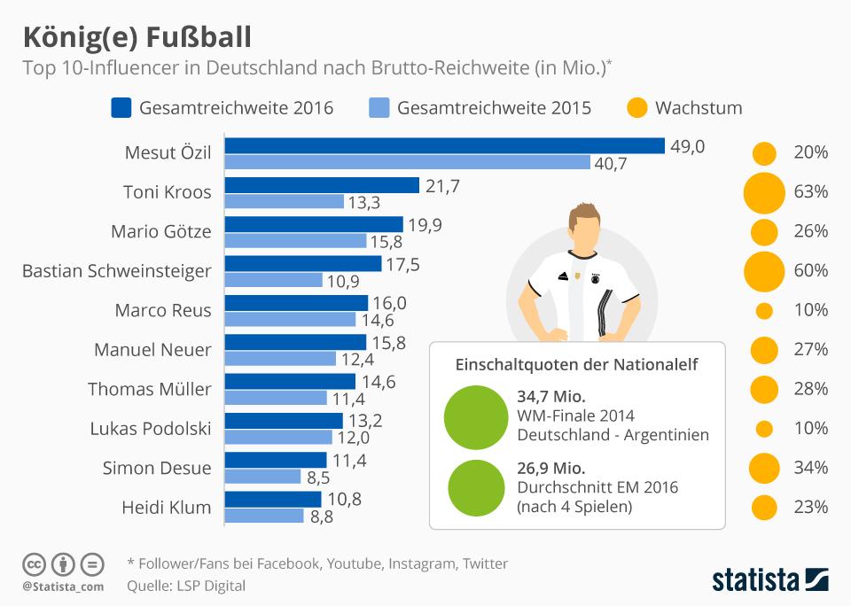 Infografik: König(e) Fußball   Statista