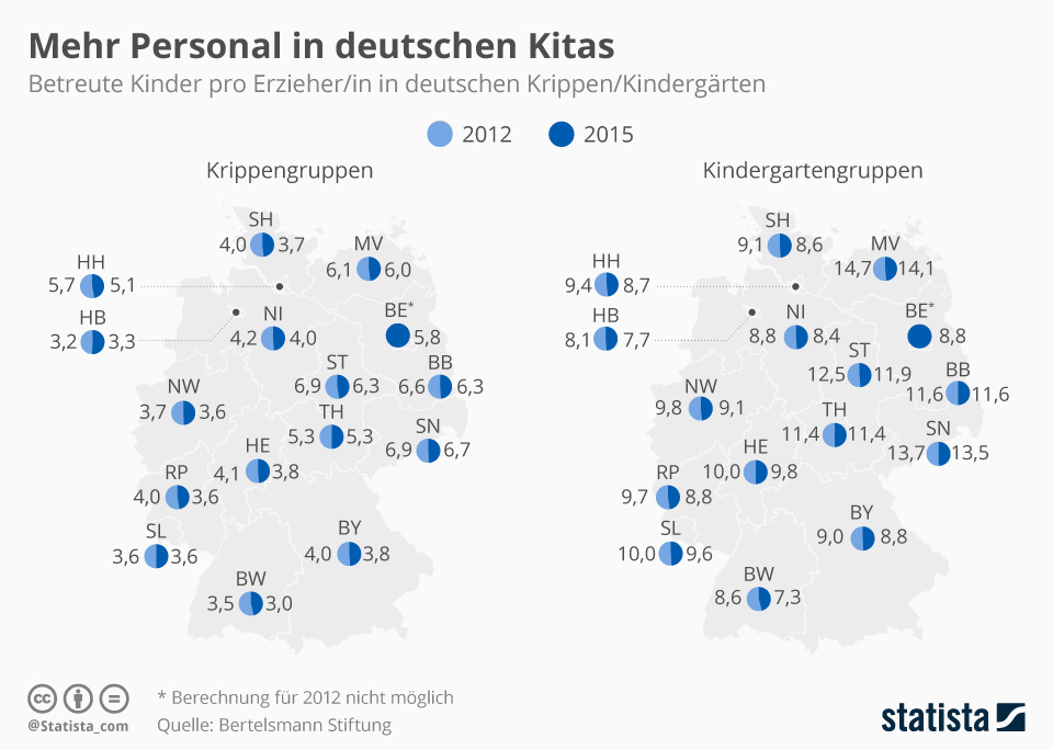 Infografik: Mehr Personal in deutschen Kitas | Statista