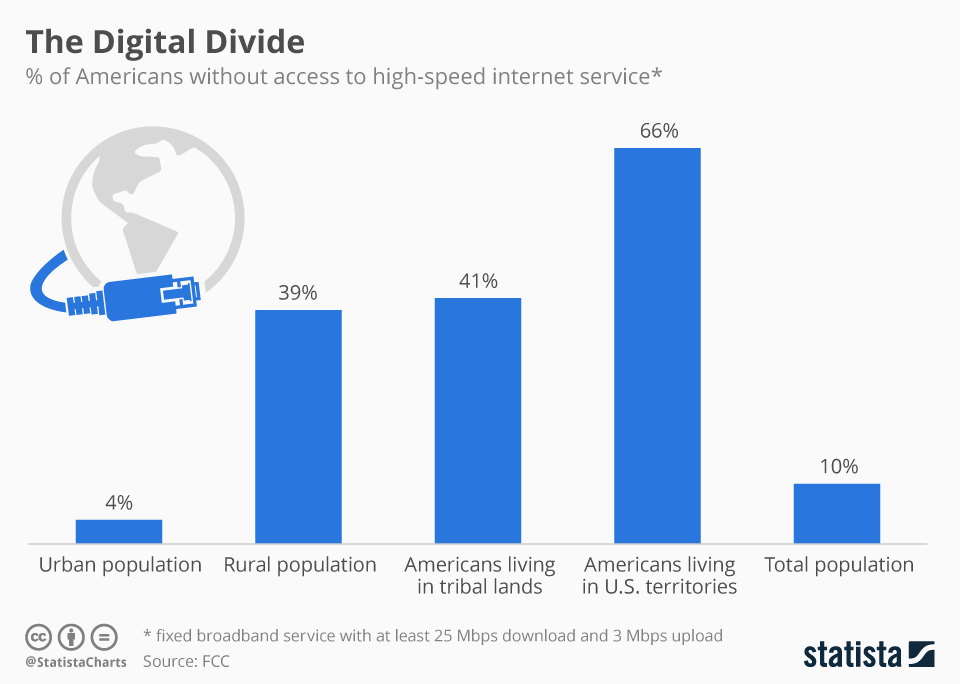 Infographic: The Digital Divide | Statista