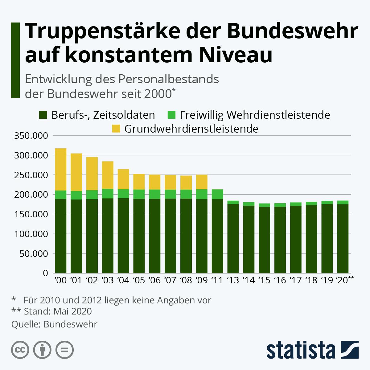 Infografik: Truppenstärke der Bundeswehr auf konstantem Niveau | Statista