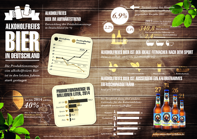 Infografik: Alkoholfreies Bier in Deutschland | Statista