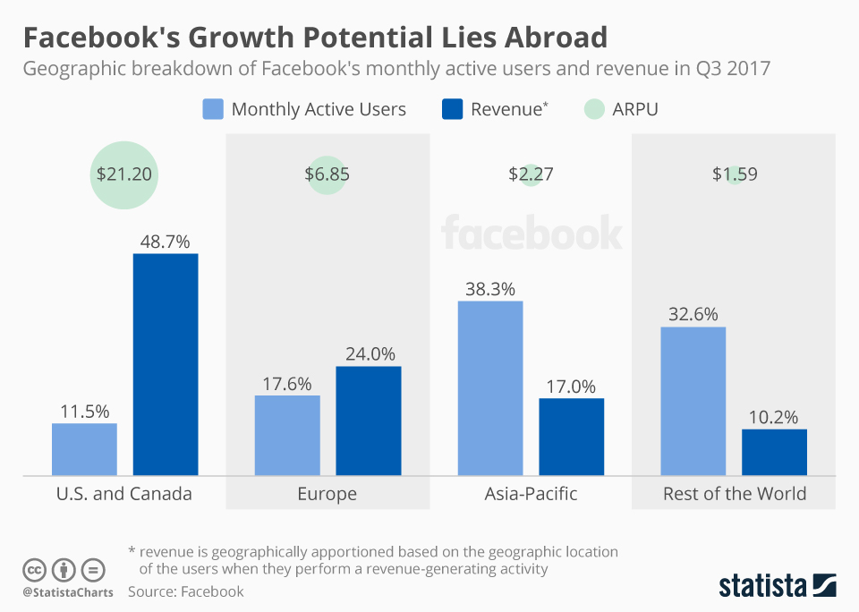 Infographic: Facebook's Growth Potential Lies Abroad | Statista
