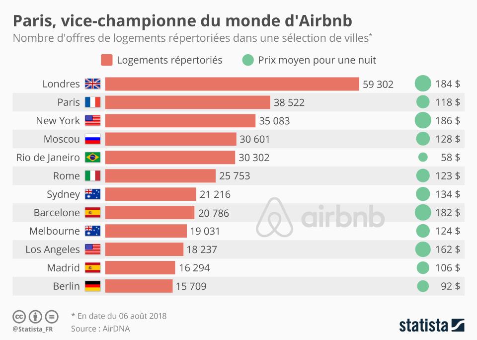 Infographie: Paris, vice-championne du monde d'Airbnb   Statista