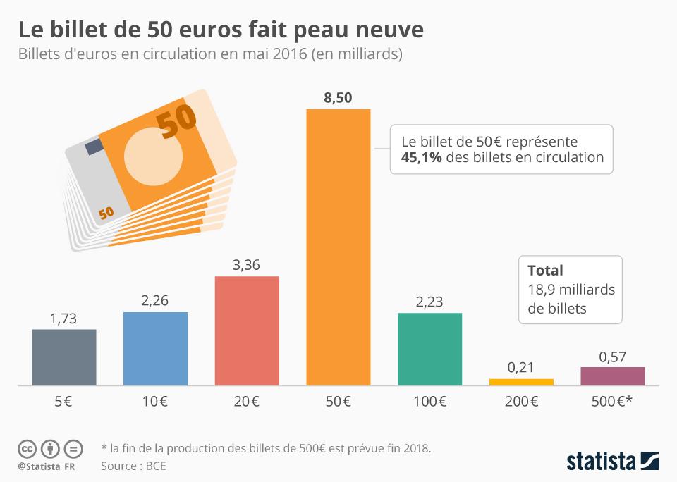 Infographie: Le billet de 50 euros fait peau neuve   Statista