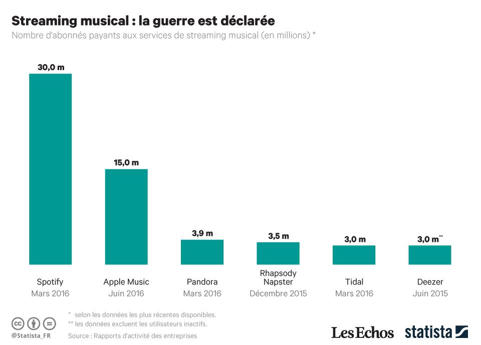 Infographie: Streaming musical : la guerre est déclarée | Statista