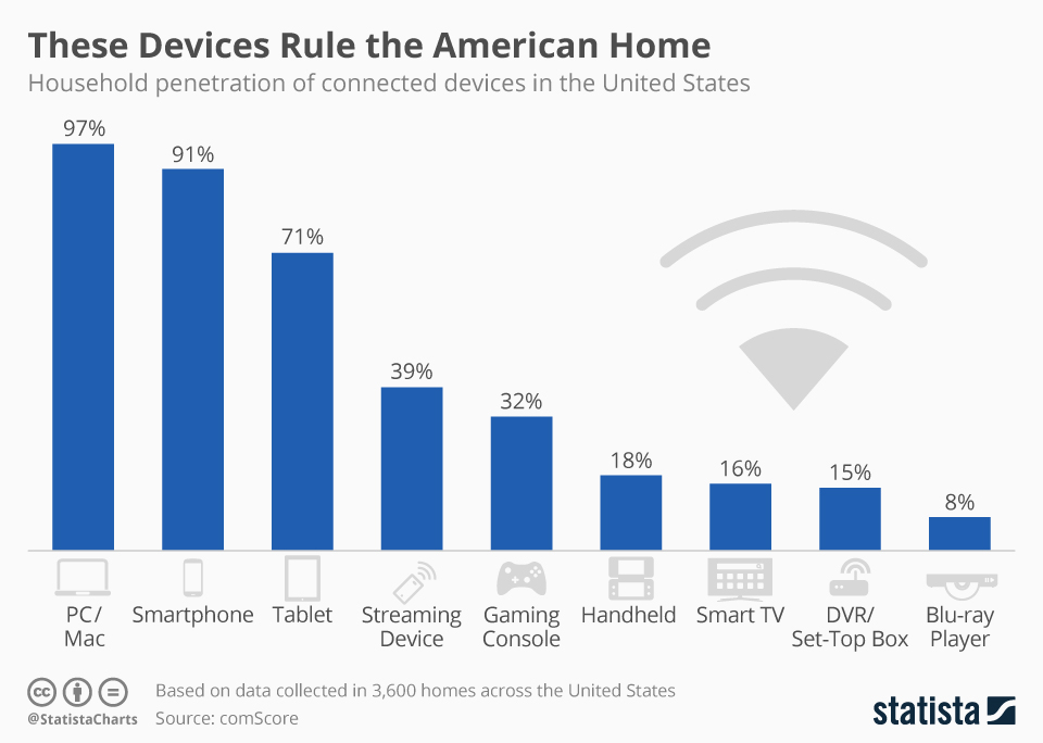 Infographic: These Devices Rule the American Home | Statista