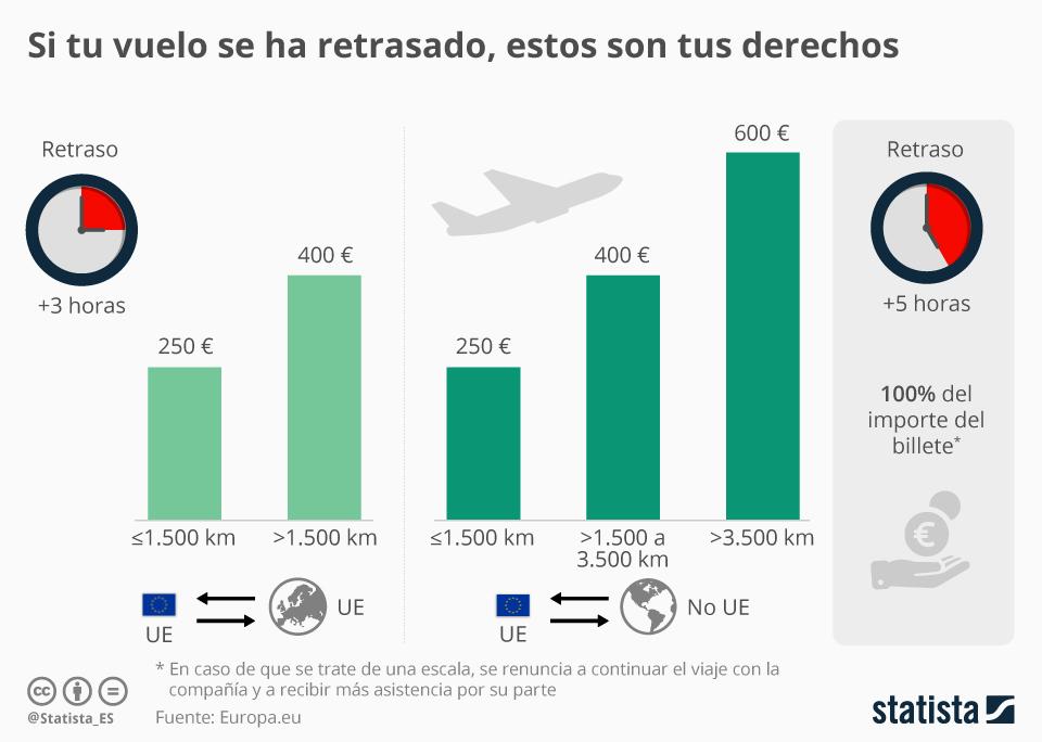 Infografía: Indemnizaciones por retrasos en viajes de avión | Statista