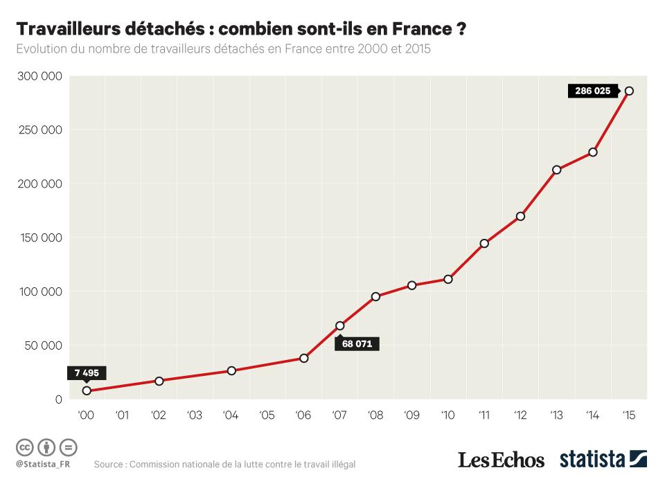 Infographie: Travailleurs détachés : combien sont-ils en France ? | Statista