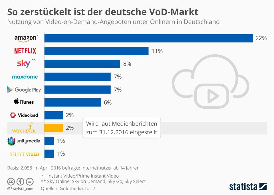 Infografik: So zerstückelt ist der deutsche VoD-Markt | Statista