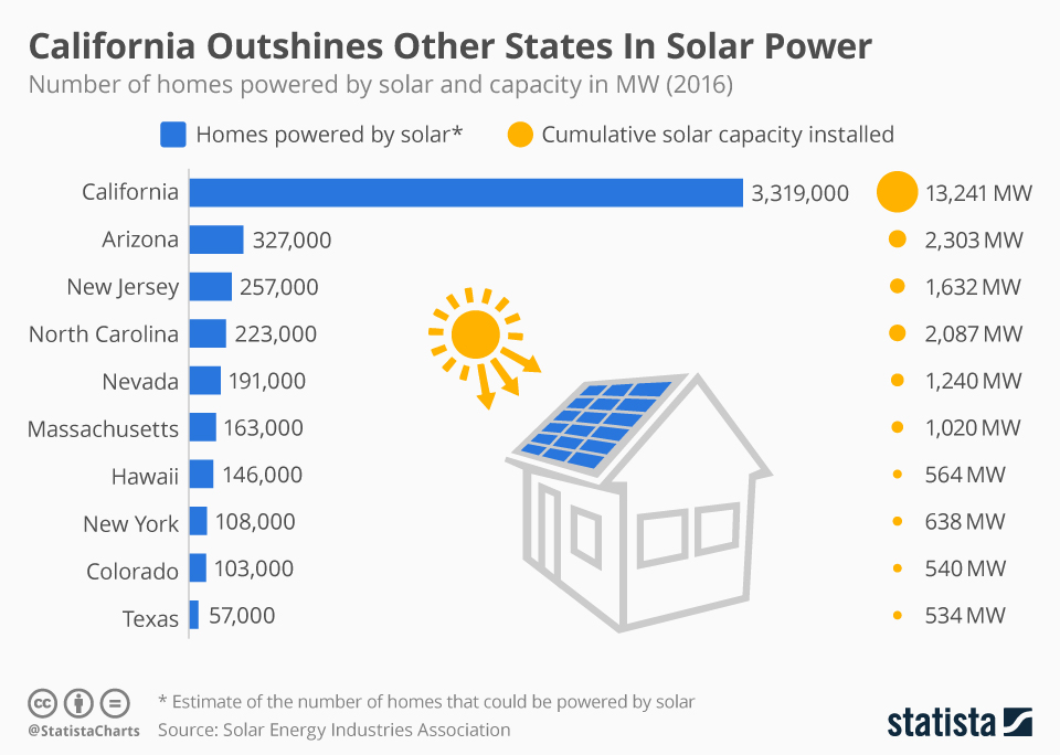 Infographic: California Outshines Other States In Solar Power [Infographic] | Statista