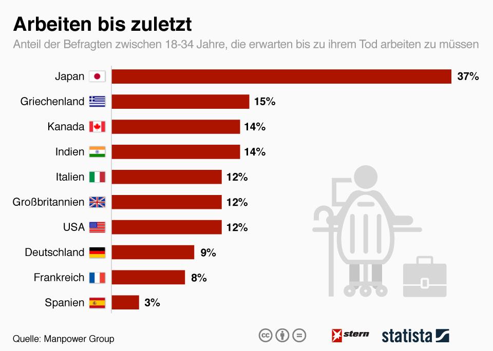 Infografik: Arbeiten bis zuletzt | Statista