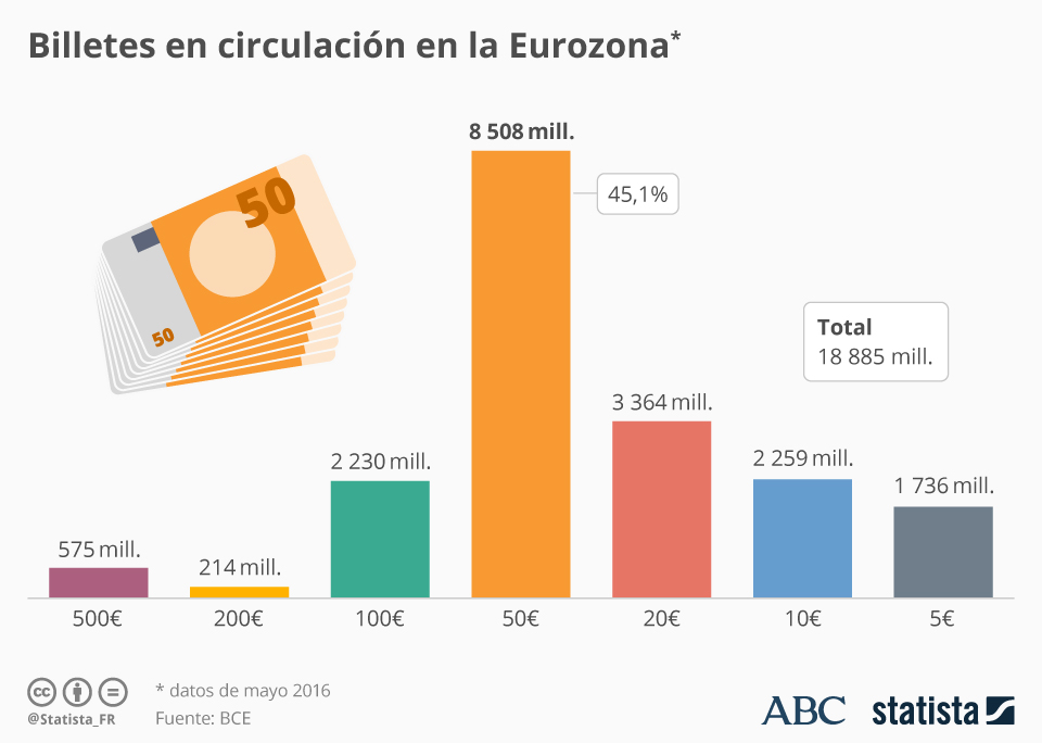Infografía: Casi la mitad de los billetes en la UE son de 50€ | Statista