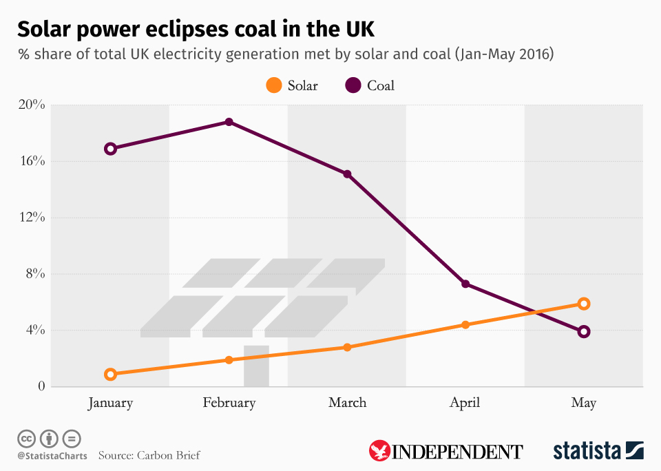 Infographic: Solar power eclipses coal in the UK | Statista