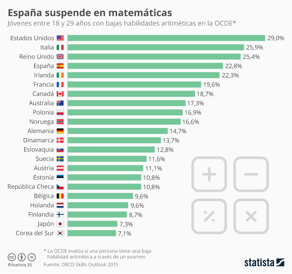 Infografía: España suspende en matemáticas | Statista