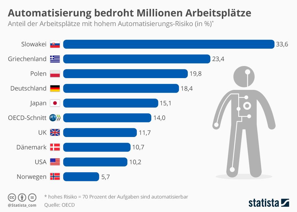 Infografik: Automatisierung bedroht Millionen Arbeitsplätze | Statista