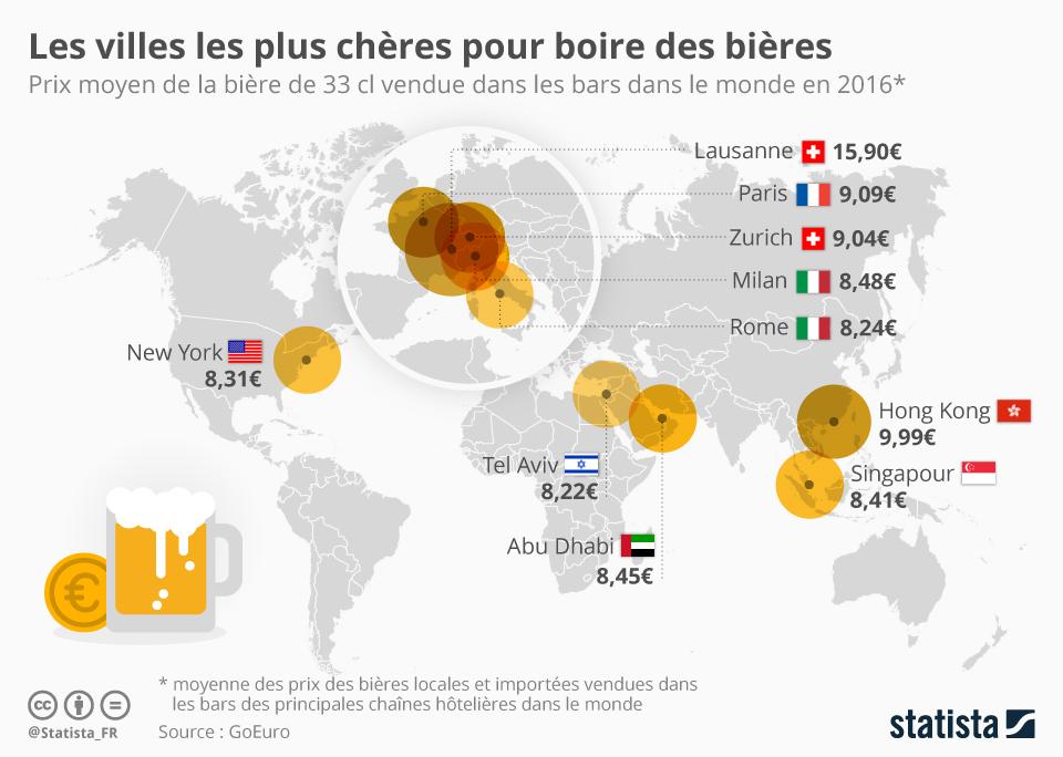 Infographie: Les villes les plus chères pour boire des bières | Statista