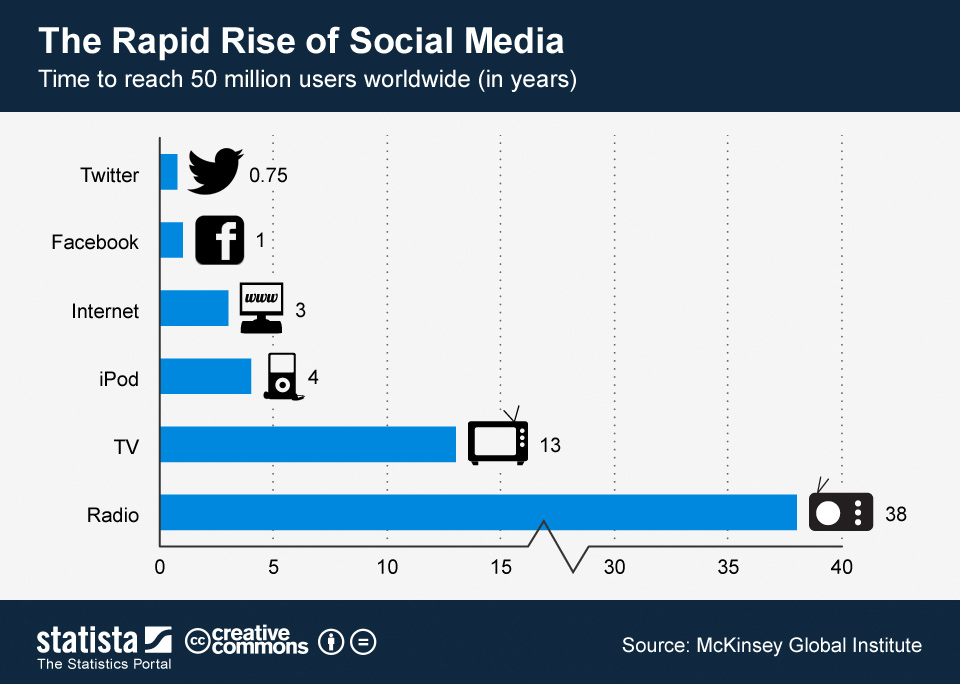 Infographic: The Rapid Rise of Social Media | Statista