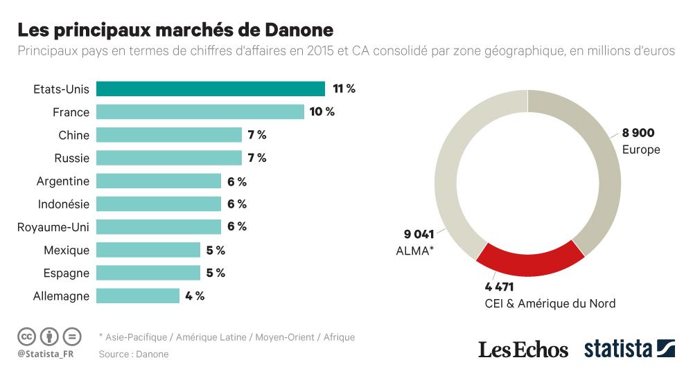 Infographie: Les principaux marchés de Danone | Statista