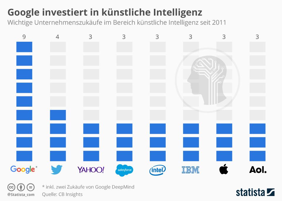 Infografik: Google investiert in künstliche Intelligenz | Statista