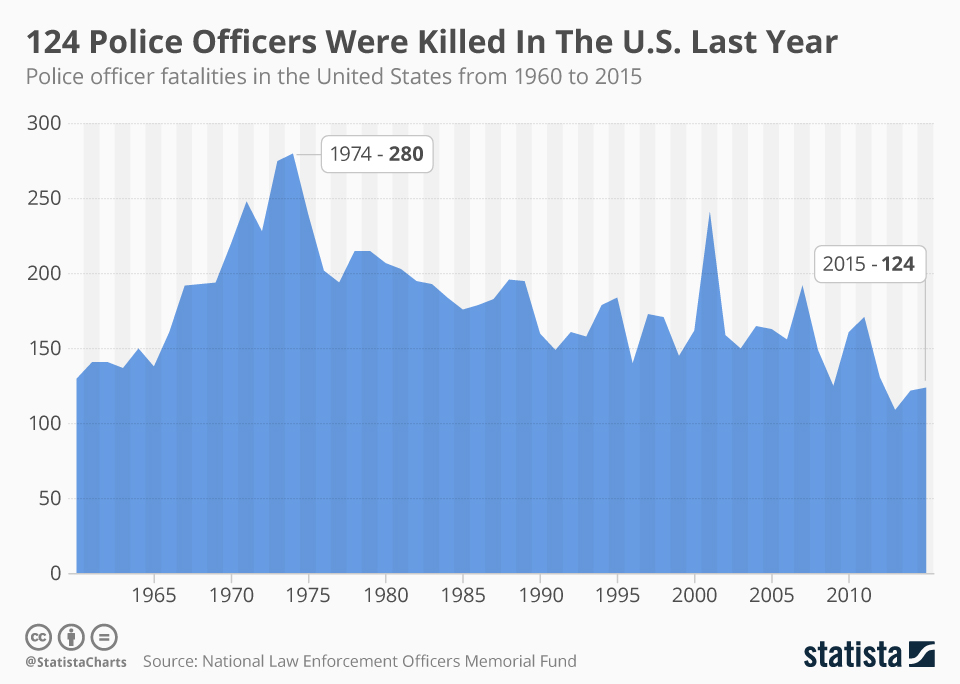 Infographic: 124 Police Officers Were Killed In The U.S. Last Year | Statista