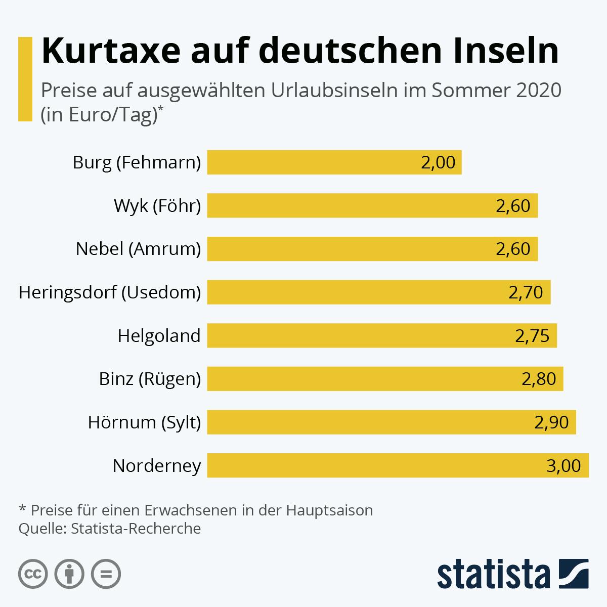 Infografik: Das kostet die Kurtaxe auf deutschen Inseln | Statista