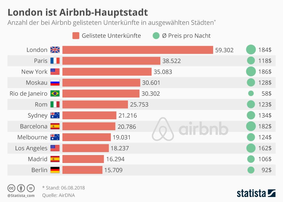 Infografik: Airbnb-Hauptstadt London | Statista