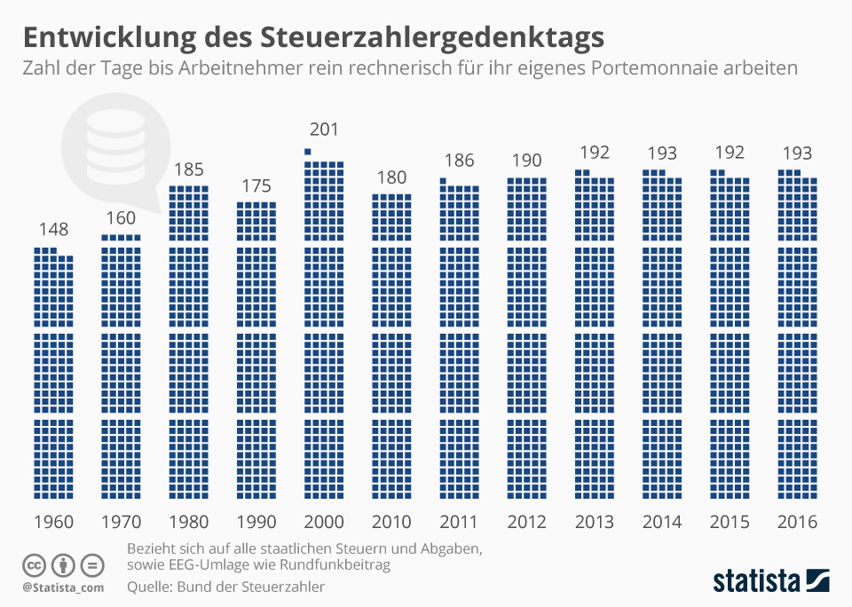 Infografik: Steurzahlergedenktag: 193 Tage für den Fiskus gearbeitet | Statista