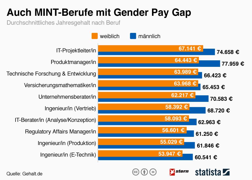 Infografik: Auch MINT-Berufe mit Gender-Pay-Gap | Statista