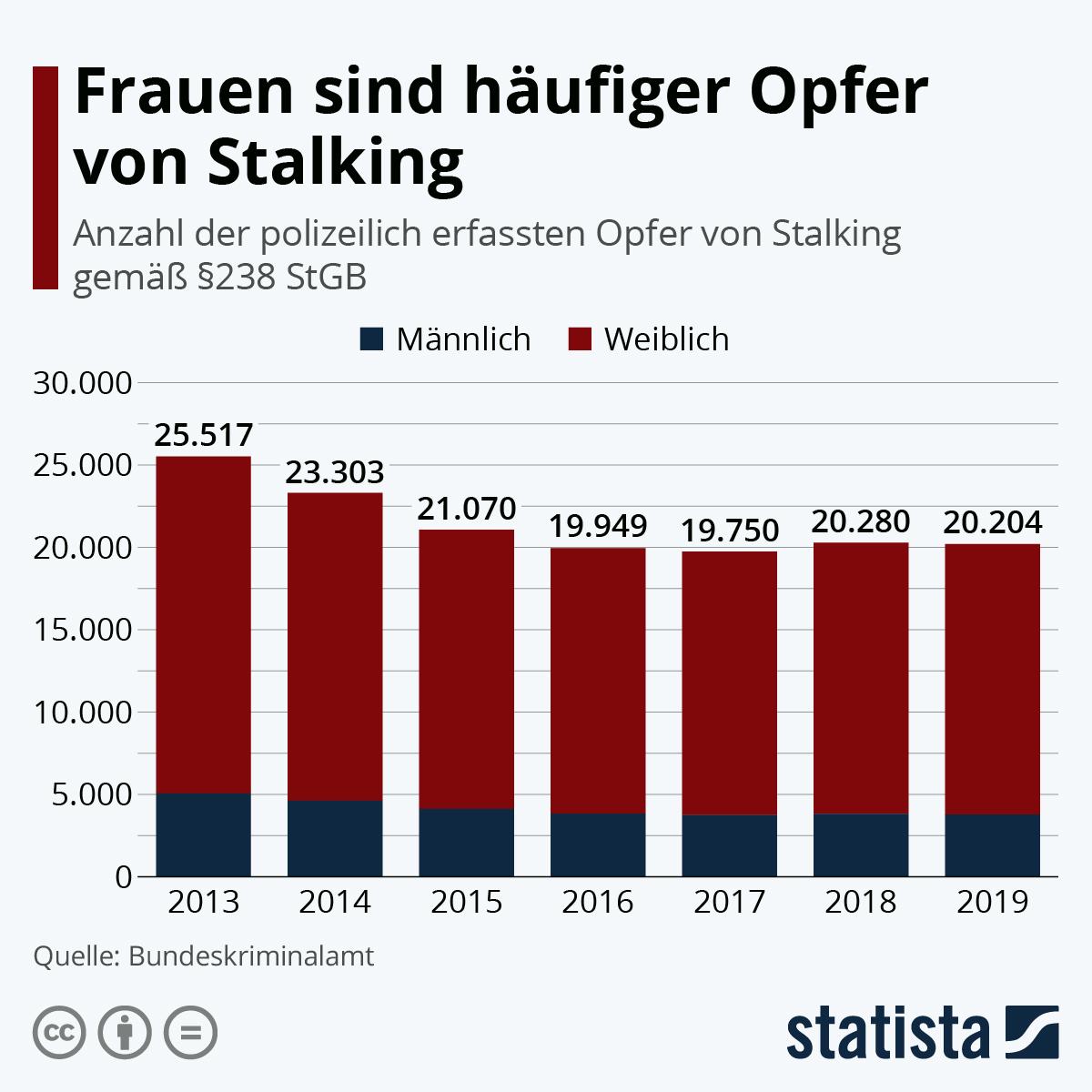 Infografik: Frauen häufiger Opfer von Stalking | Statista