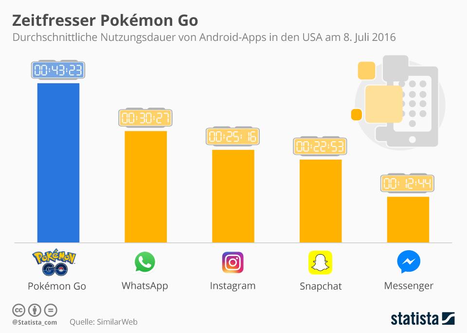 Infografik: Zeitfresser Pokémon Go | Statista
