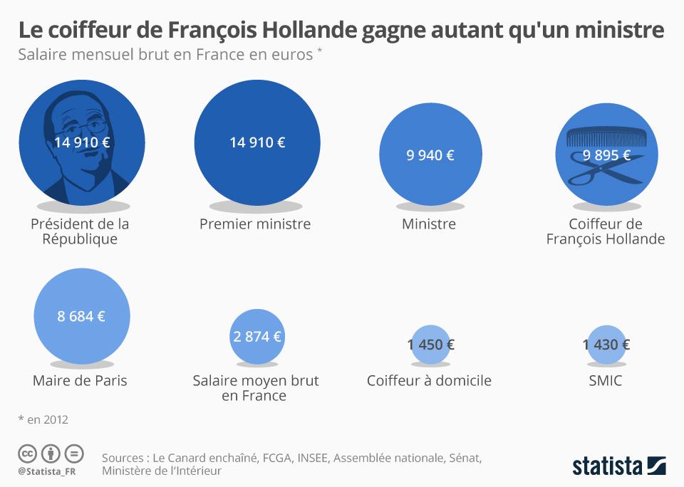 Infographie: Le coiffeur de François Hollande gagne autant qu'un ministre | Statista