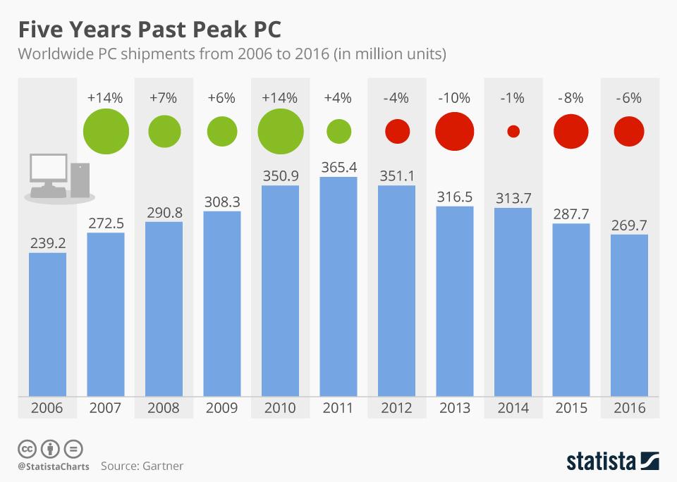 Infographic: Five Years Past Peak PC | Statista