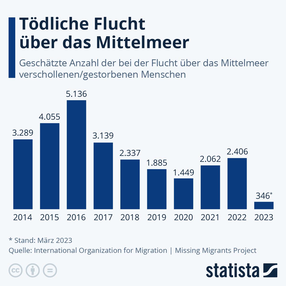 Infografik: Tödliche Flucht übers Mittelmeer | Statista