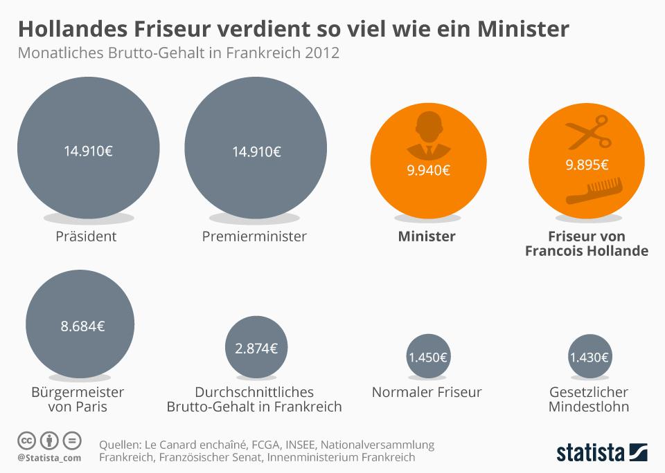 Infografik: Hollandes Friseur verdient so viel wie ein Minister | Statista