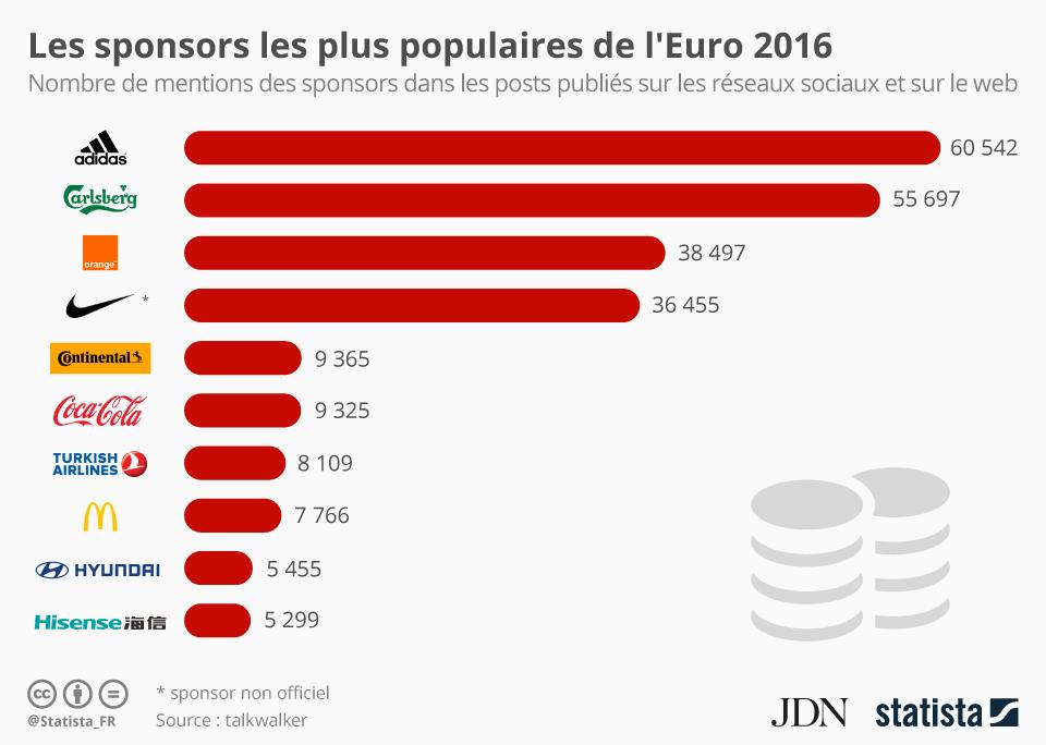 Infographie: Les sponsors les plus populaires de l'Euro 2016 | Statista