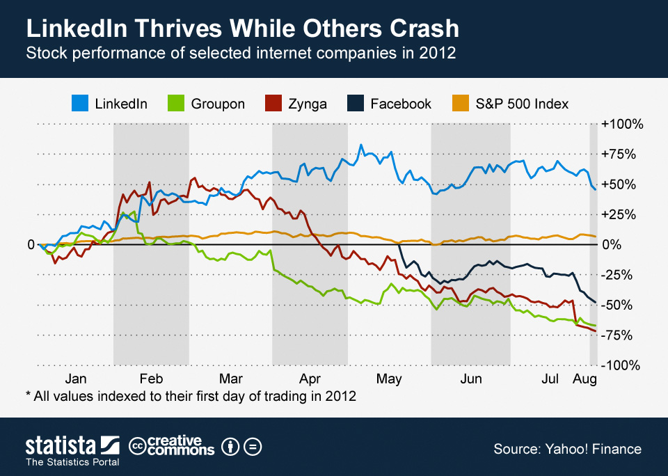 Infographic: LinkedIn Thrives While Others Crash | Statista