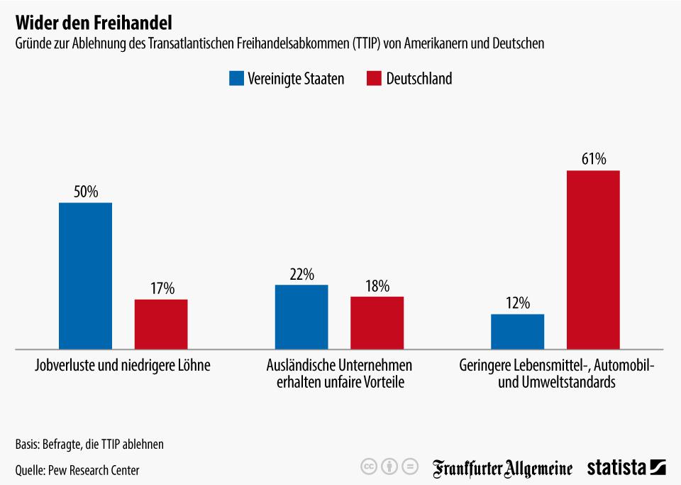 Infografik: Wider den Freihandel   Statista